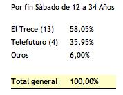 Rating Por Fin Sabado