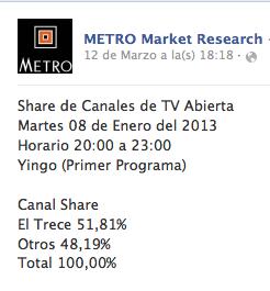 Yingo debutó con éxito Fuente: Metro Market Research