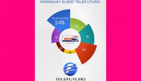 Telefuturo Elecciones 2013