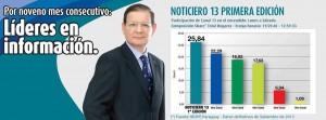 Noticiero 13 Primera Edición lidera en su franja. Foto: Canal 13