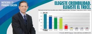 Carlos Martini continúa liderando en su horario Fuente: Canal 13