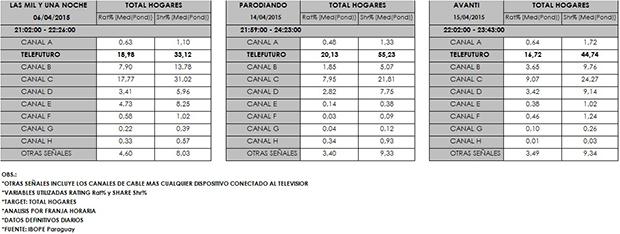 RatingsAbril20151