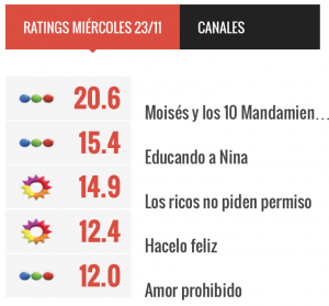 Rating Argentina